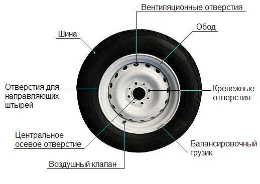 Схема движения в центре фото 418